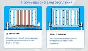 Промывка систем отопления многоквартирных домов коттеджей.