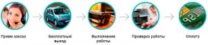 Заправка картриджей в Киеве, ремонт принтеров, прошивка